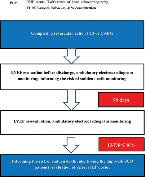 Figure 4: Streamlining processes of sudden cardiac death prevention after revascularization of coronary heart disease. PCI = Percutaneous coronary intervention, CABG = Surgical coronary artery bypass surgery, LVEF = Left ventricular ejection fraction, SCD = Sudden coronary death